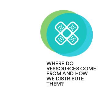 com distribuim recursos ANG