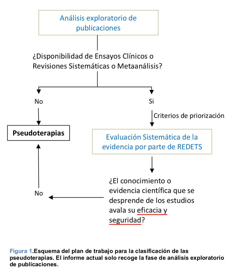 esquema plan de trabajo pseudoterapias